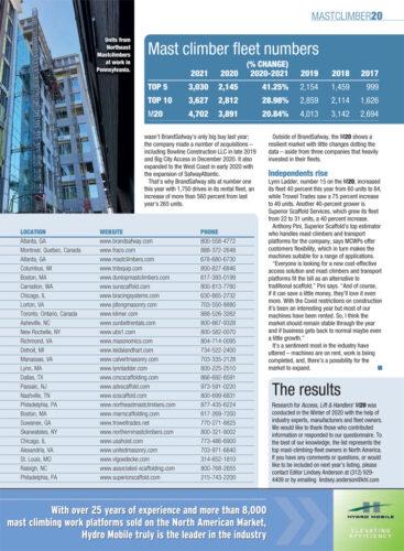 alh magazine, superior scaffold, mast climbers, top 20, philadelphia, pa, nj, de